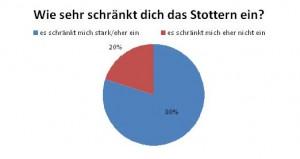 Stottern - Stotterseminare und Stotterkurse für Kinder und Erwachsene beim SWT Institut Hamburg